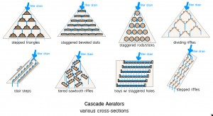 Cascade Aerator Section Examples