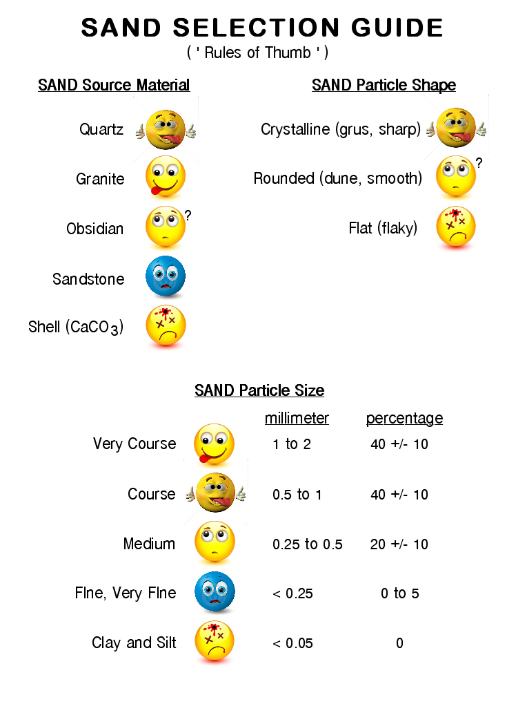 Sand Selection Guide