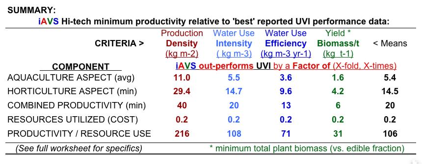 iAVs v. UVI Summary B