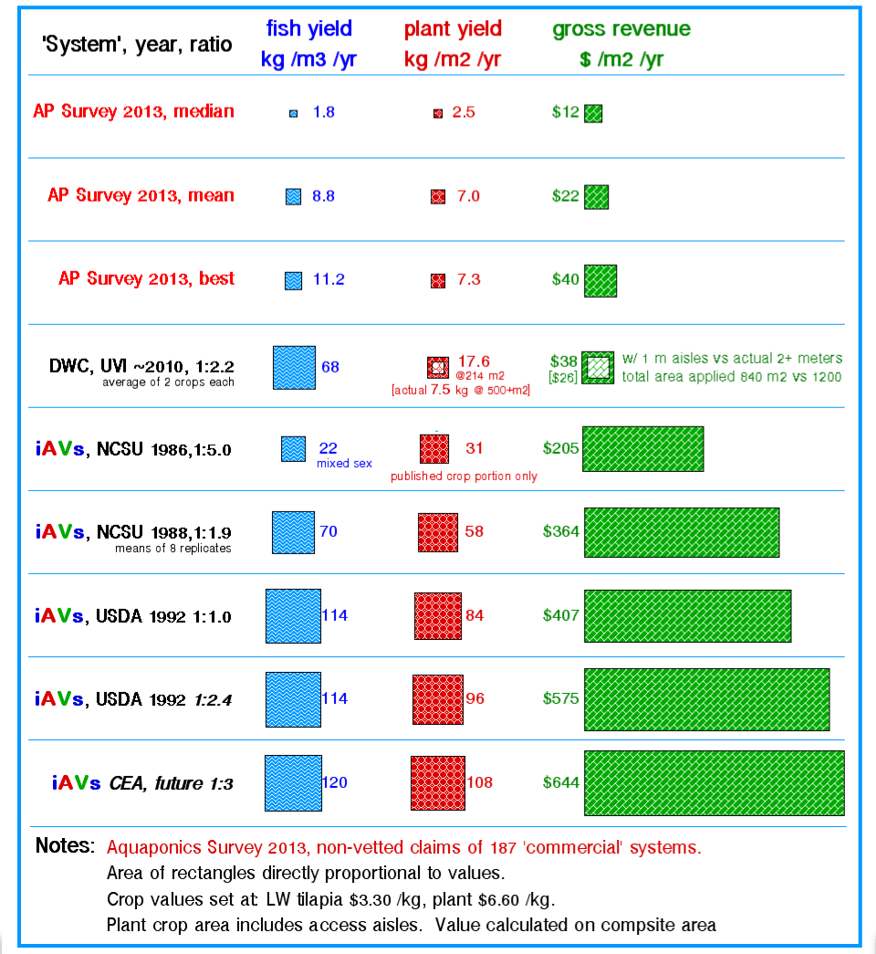 APS, UVI, NCSU, USDA yields graph