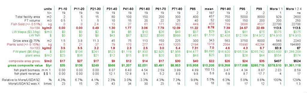 APS vs Mora Table