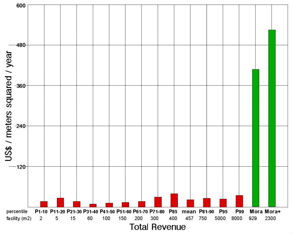 total revenue bar