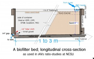 Sand bed Long section