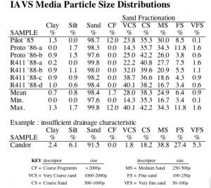 iAVs Media Fractionation