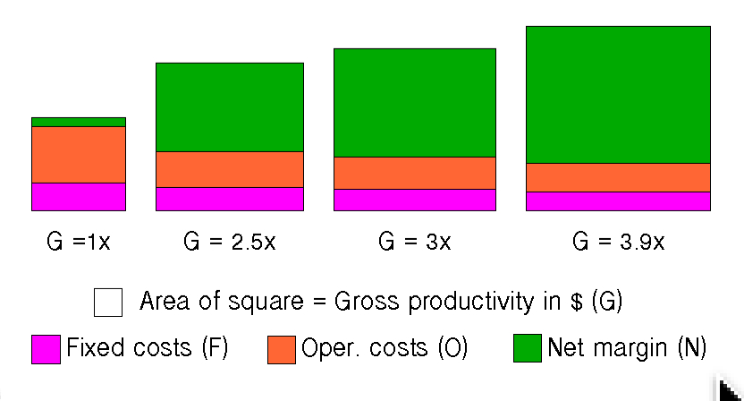 Relative Profitability