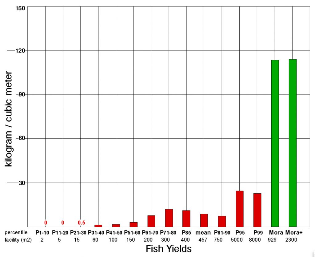 Fish yield bar