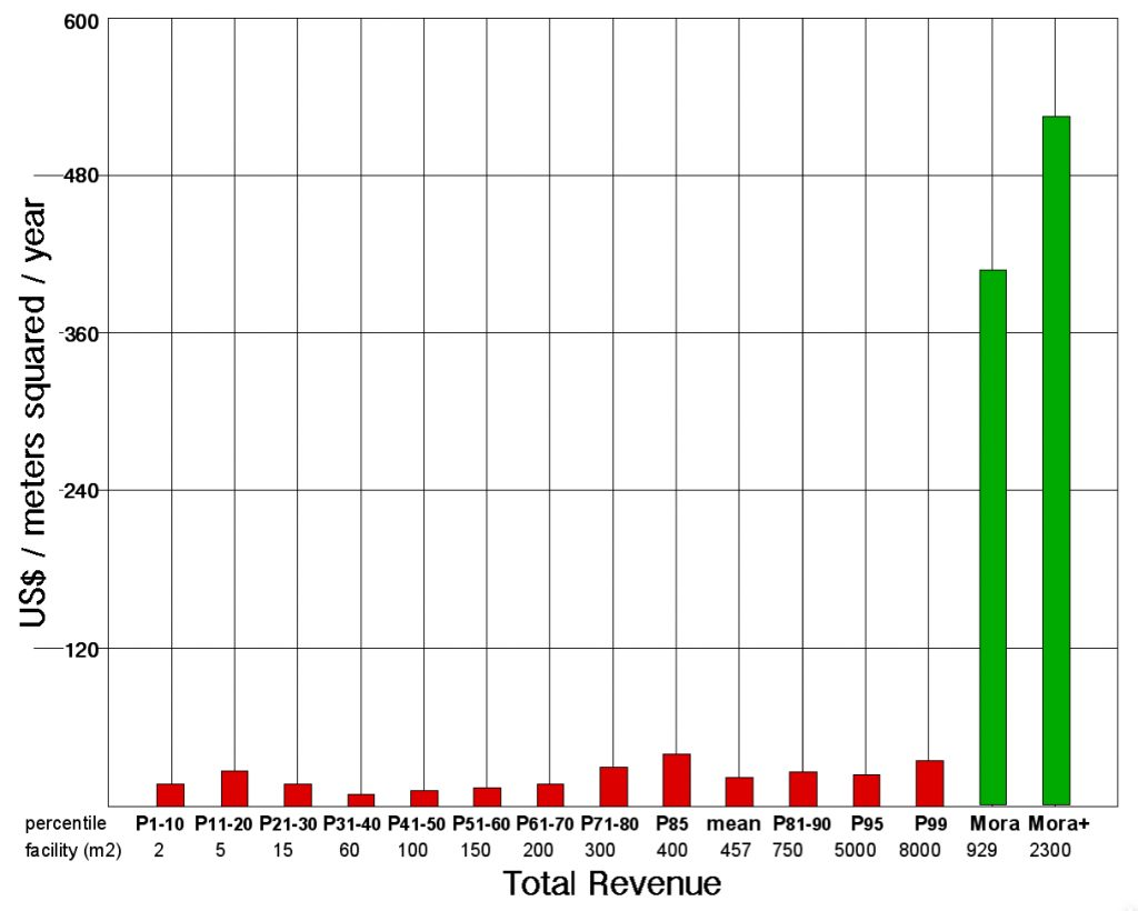 total revenue bar